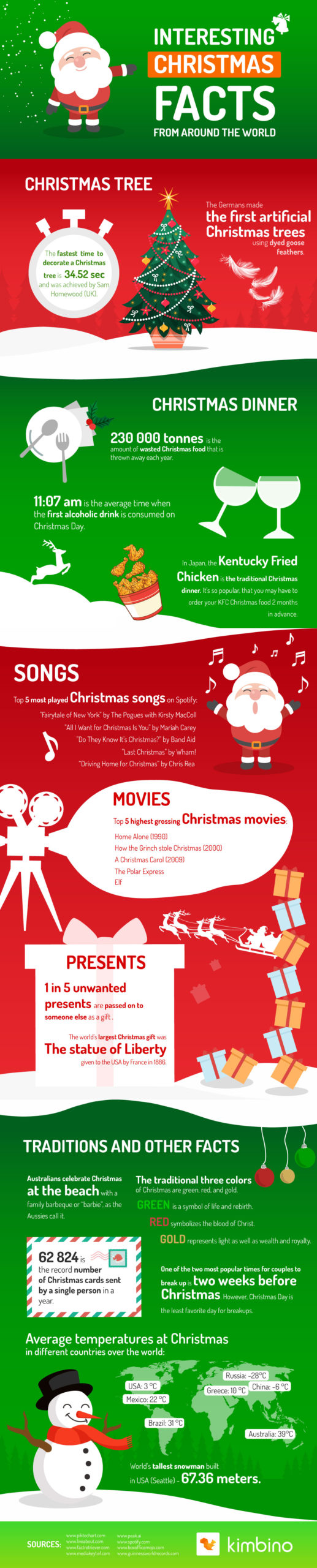 Zajímavosti o Vánocích z celého světa, které vás stoprocentně překvapí!